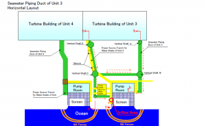 Illustration showing pipe and power ducts at Fukushima Daiichi Units 3 and 4.  Illustration from Nuclear and Industrial Safety Agency (NISA) (now disbanded.)