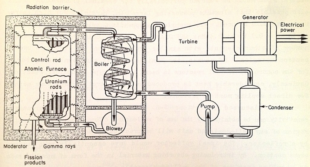 """Diagram of projected gas cooled power reactor as perceived in 1947, to have been built at Clinton Laboratories at Oak Ridge (later known as Oak Ridge National Laboratory.)  The gas coolant was not yet determined, but helium, carbon dioxide and sulfur dioxide were being considered.  Fuel rods would have been movable for control.  Illustration from """"The Science and Engineering of Nuclear Power,"""" Edited by Clark Goodman.  Addison-Wesley, Cambridge Mass., 1947."""