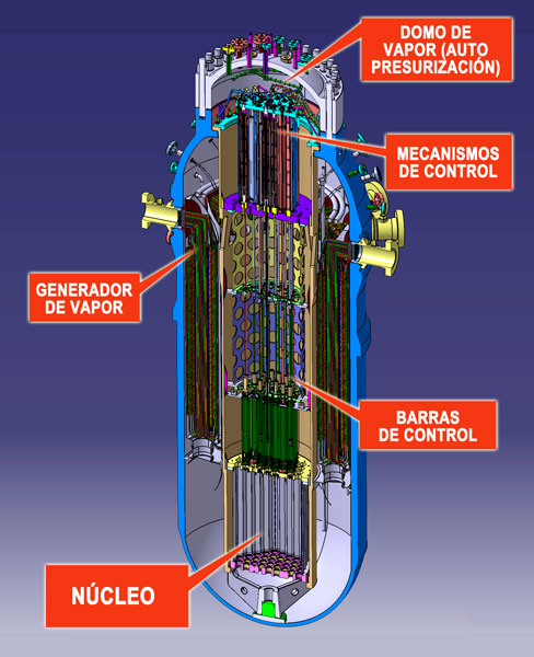 CAREM section, courtesy CNEA.  From top, clockwise: Integral pressurizer volume; control rod drive mechanisms; control rods; core; steam generators.