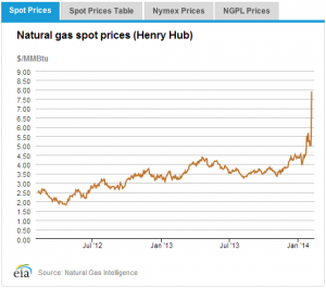 Henry Hub spot prices as of Feb 10, 2014