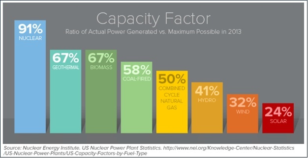 Capacity Factor NEI graphic