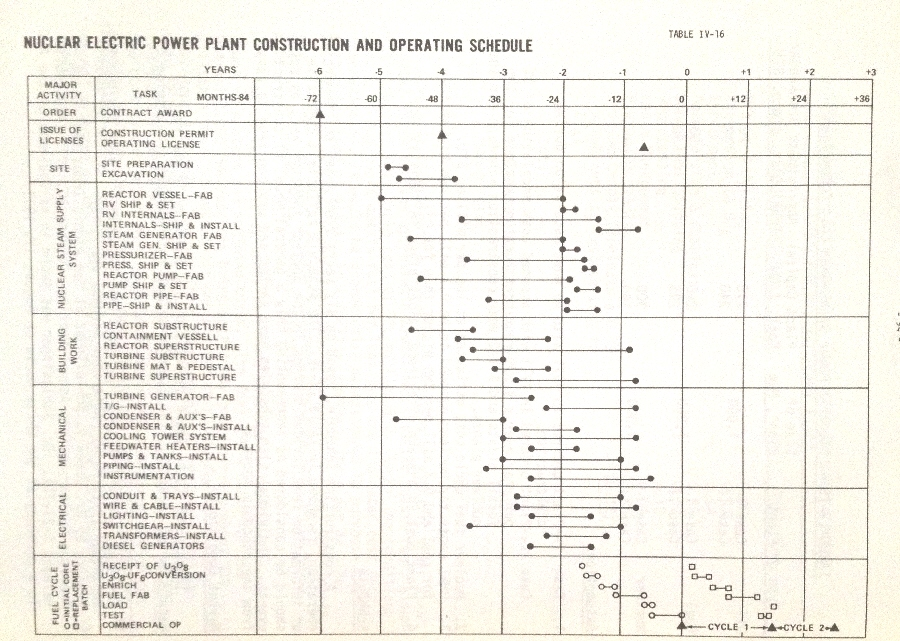 "This illustration shows the average expected schedule for nuclear plant construction in 1971; it is taken from an original copy of US AEC WASH-1174-71, ""The Nuclear Industry 1971.""  The 84 month point at far left is the decision to build a nuclear unit.  The volume notes that this schedule was a composite from many industry sources, and that individual sites continued to vary."