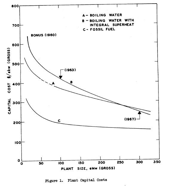 Cost graph BONUS extrap PRWRA GNEC 4
