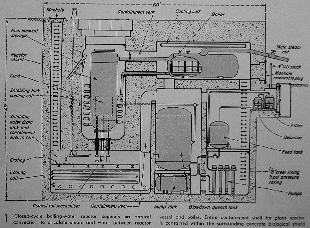 AMF Atomics indirect cycle, natural circulation boiling water reactor nuclear steam supply system and containment.  From AMF Atomics brochure in Will Davis collection.