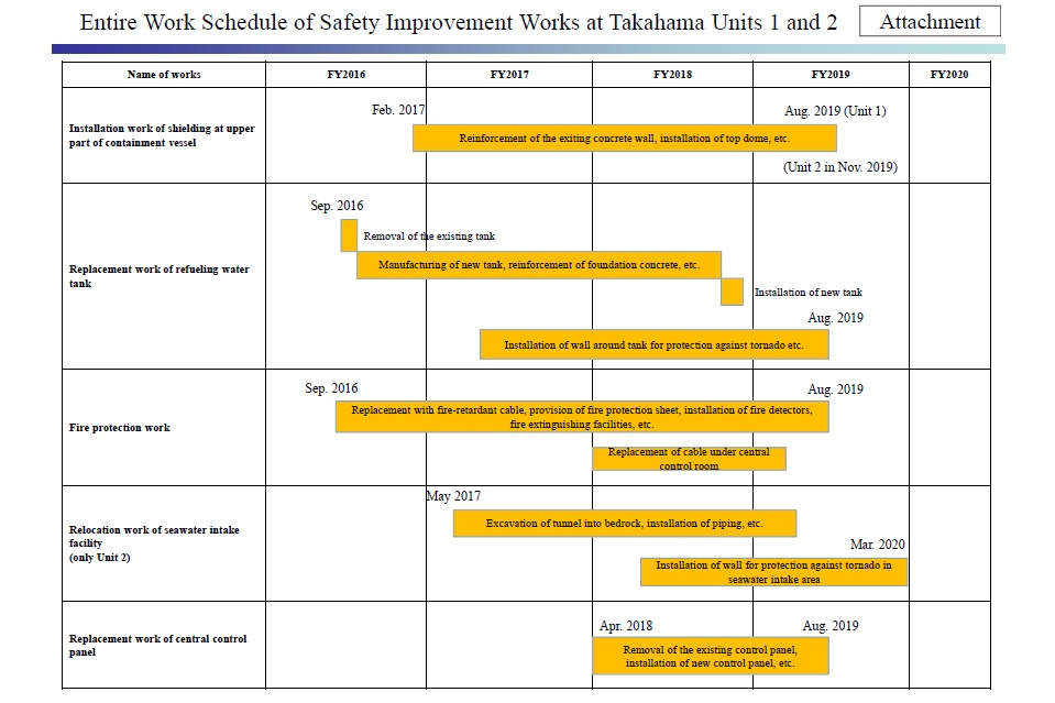 Improvement Schedule for Takahama NPP Units 1 and 2.  Courtesy Kansai Electric Power Co.