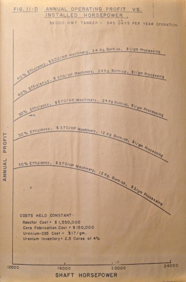 1957 Internuclear GM Cost Graph 2