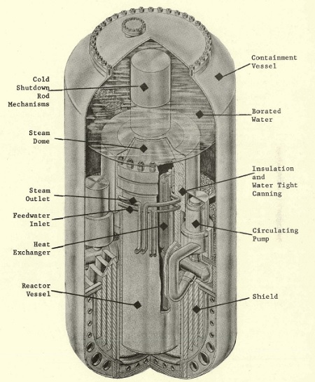 Combustion Engineering UNIMOD integral PWR and containment.  From COO-284, Small Nuclear Power Plants Vol. II, US AEC 1967.