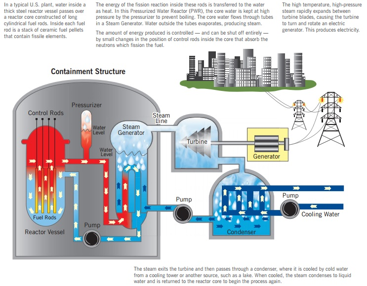 Why don't nuclear plants emit any gases while generating electricity?  Simple - they don't take in any air to burn, and because of that they have no exhaust.  The energy from nuclear plants doesn't come from a chemical reaction between a fuel and oxygen in the atmosphere; it comes from the splitting of uranium atoms.  No air in means no exhaust out!  A typical PWR or Pressurized Water Reactor power cycle is shown in an illustration from the ANS Center for Nuclear Science and Technology Information site.