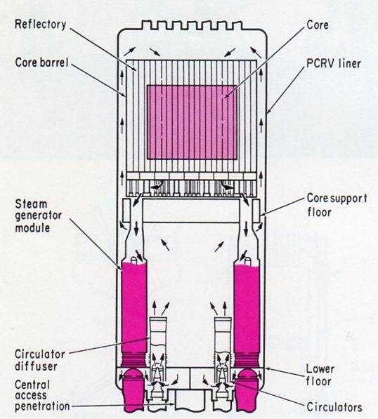Fort St Vrain reactor