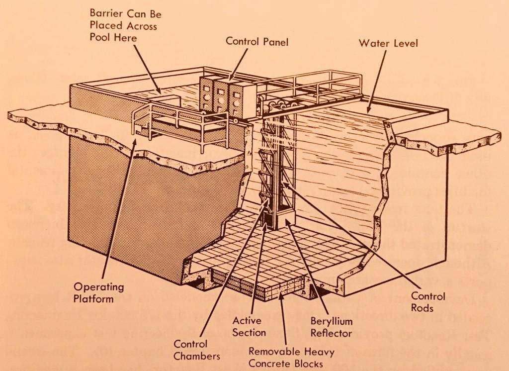 Bulk Shielding Reactor at Oak Ridge 1950