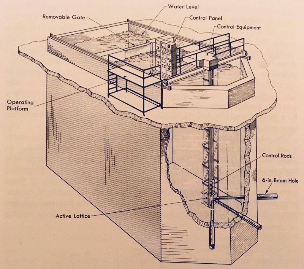 Pennsylvania State University Reactor