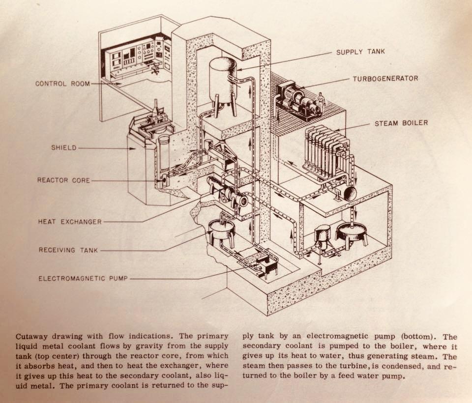 EBR 1 plant layout Will Davis