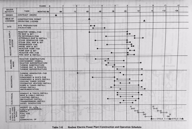 1973 Nuclear Plant Construction Schedule, Generic, US AEC; WASH 1174-73.