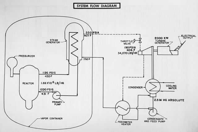 SM1 System Diagram